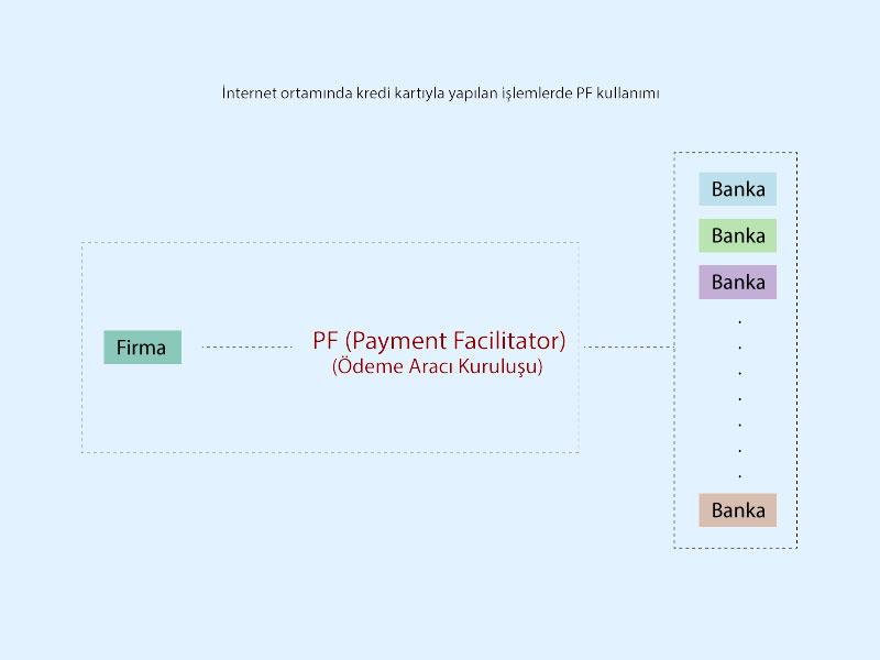 Payment Facilitator Nedir Online ödeme Sistemi Tahsilat Yazılımı
